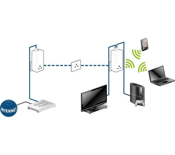 Buy Devolo Dlan 1200 Wifi Powerline Adapter Add On Free Delivery