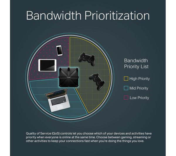 TP-LINK Archer C5400 WiFi Cable & Fibre Router - AC 5400, Tri-band