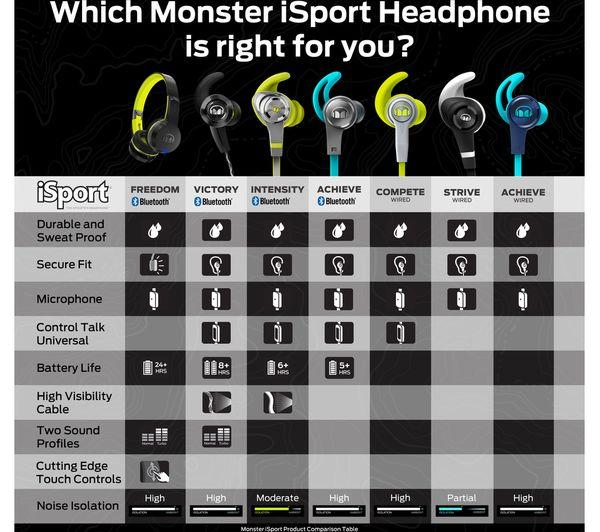 041b694955c MONSTER iSport Victory In-Ear Wireless Bluetooth Headphones